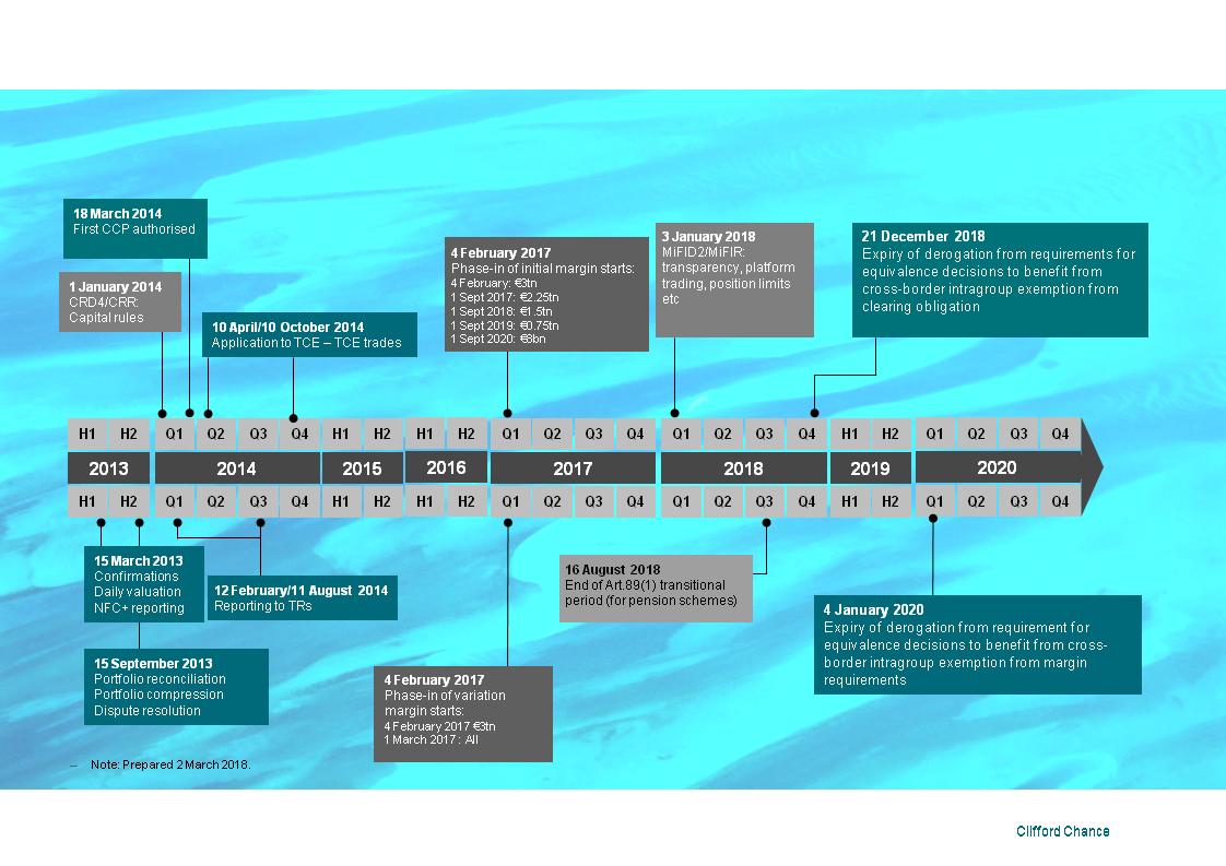 European Market Infrastructure Regulation Emir