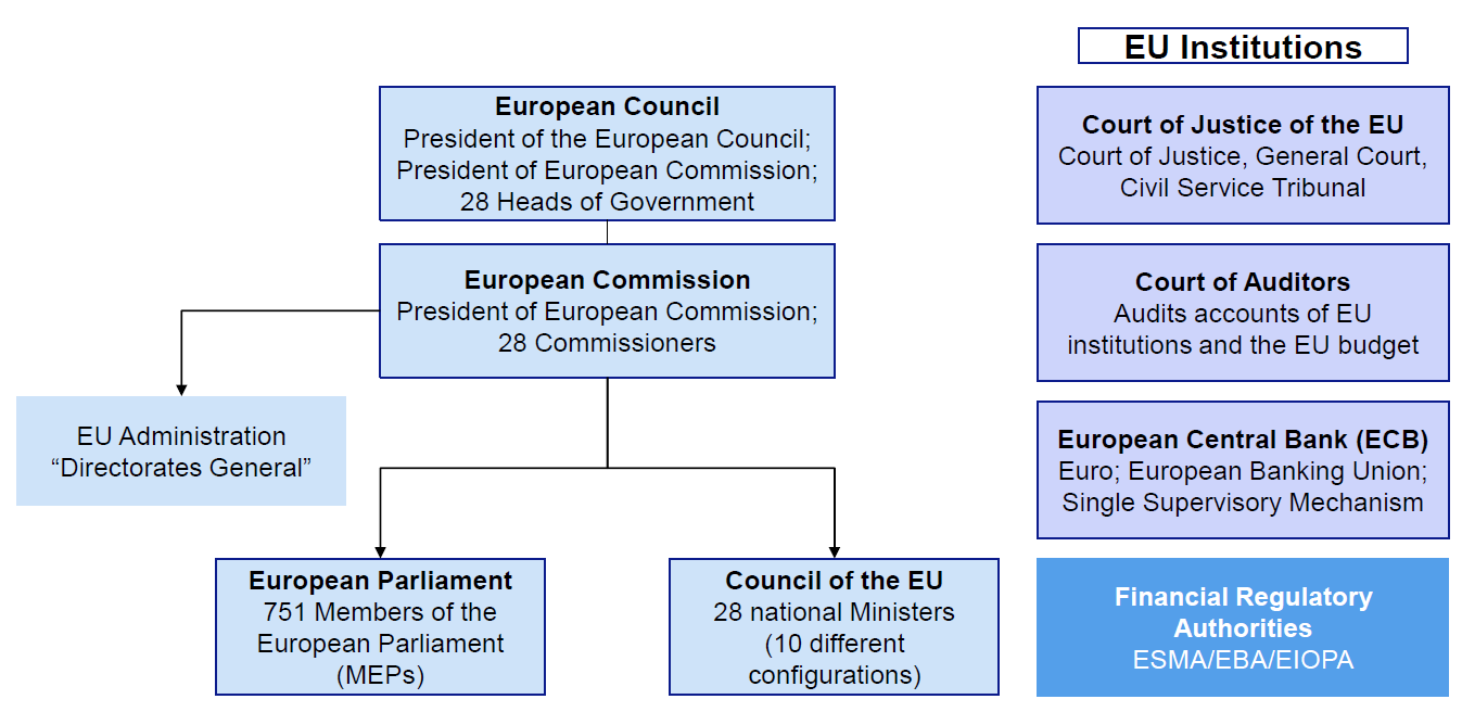 european law making system European law & its effect on britain for many students living in mainland europe and spending euros, the european union is a part of everyday life.