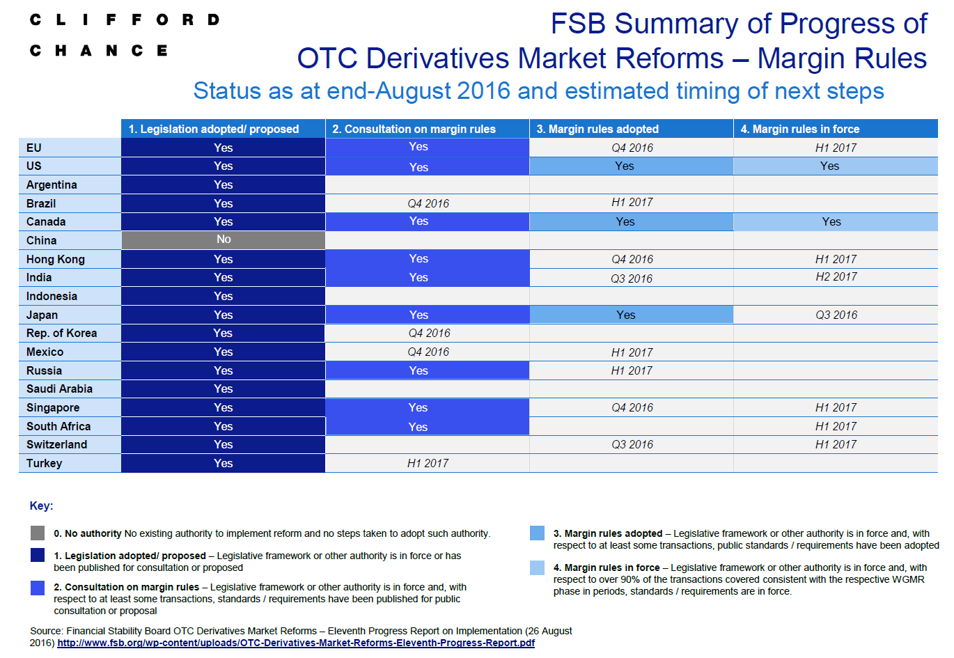 Haircut Margin : FSB Summary of Progress of OTC Derivatives Market Reforms - Margin ...